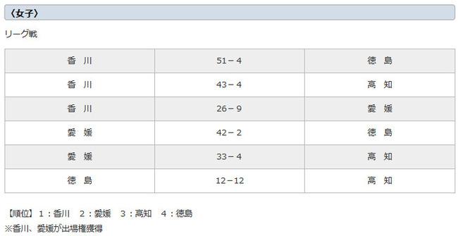 2013年度 JOCカップ各ブロック大会スコア