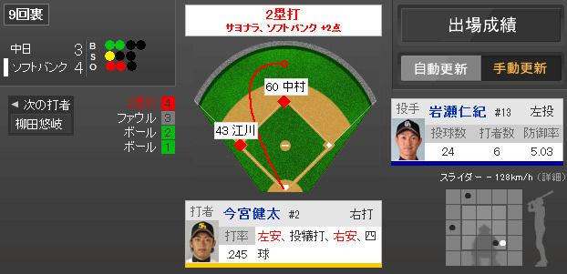 2014年6月12日 ソフトバンク vs 中日 一球速報 - スポーツナビ