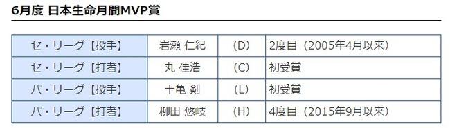 6月の月間MVP発表 中日・岩瀬が12年ぶりに受賞!