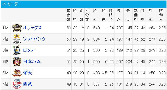 プロ野球 - 順位 - スポーツナビ