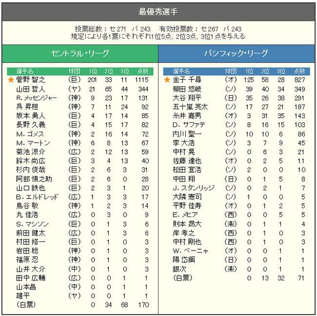2014年度 表彰選手 投票結果(最優秀選手)