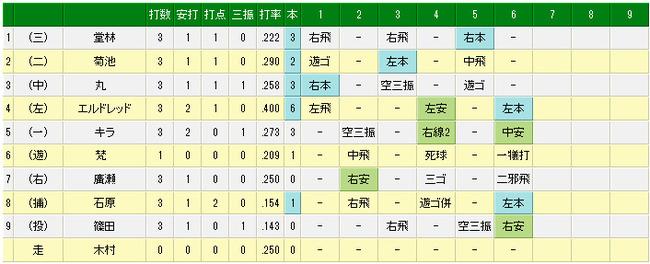 4月18日(金) DeNA vs 広島(試合詳細)