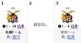 Yahoo!スポーツ - プロ野球 - 北海道日本