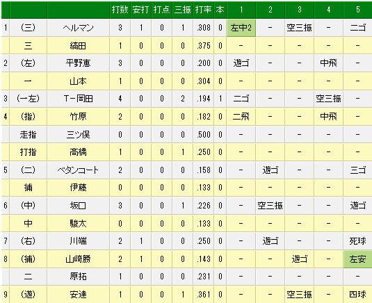プロ野球速報 _ 3月13日(木) オリックス vs 楽天(試合詳細)