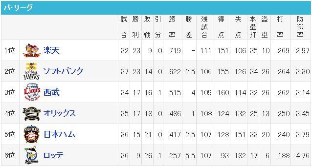 【速報】楽天23勝9敗、ロッテ26敗9勝