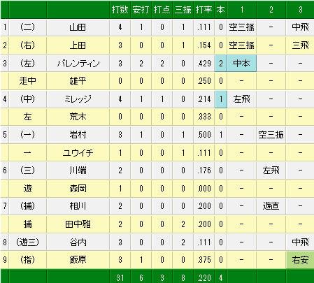 3月6日(木) オリックス vs ヤクルト(試合詳細)