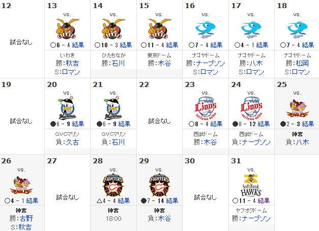 スポーツナビ - プロ野球 -東京ヤクルトスワローズ - 日程・結果