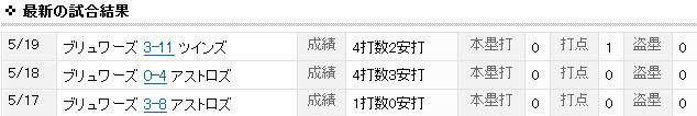 Yahoo!スポーツ - MLB - 青木宣親5