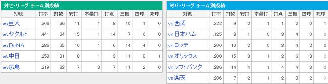 プロ野球 - 阪神タイガース - ゴメス - スポーツナビ