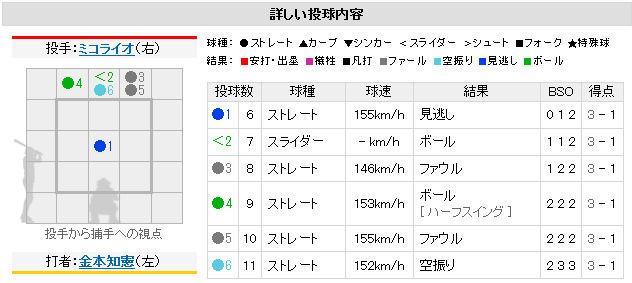 広島 一球速報3
