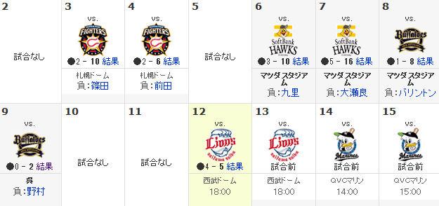スポーツナビ - プロ野球 -広島東洋カープ - 日程・結果