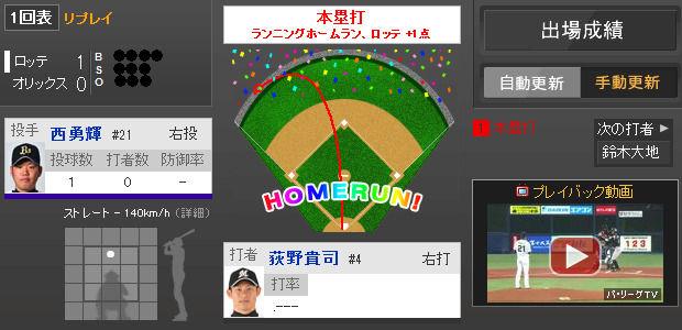2014年5月6日 オリックス vs ロッテ 一球速報 - スポーツナビ
