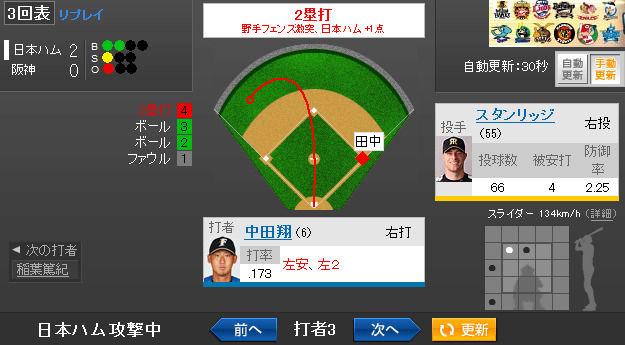 日本ハム 一球速報