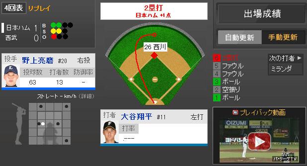 2014年4月30日 西武 vs 日本ハム 一球速報 - スポーツナビ