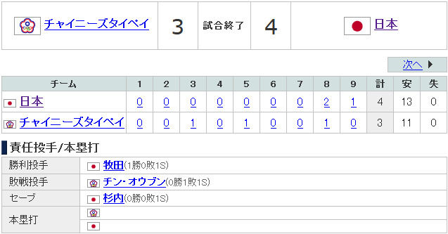 日本 - 2013 WBC特集 Yahoo!スポーツ