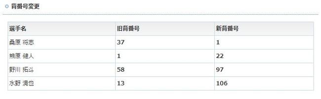 横浜DeNA、背番号変更発表