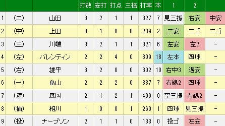 5月31日(土) ソフトバンク vs ヤクルト(試合詳細)