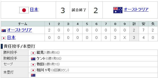 オーストラリア - 2013 WBC特集 Yahoo!スポーツ