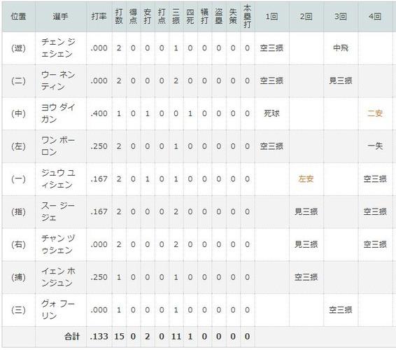 【凄すぎ】侍ジャパン今永、4回11奪三振wwwwwwwww
