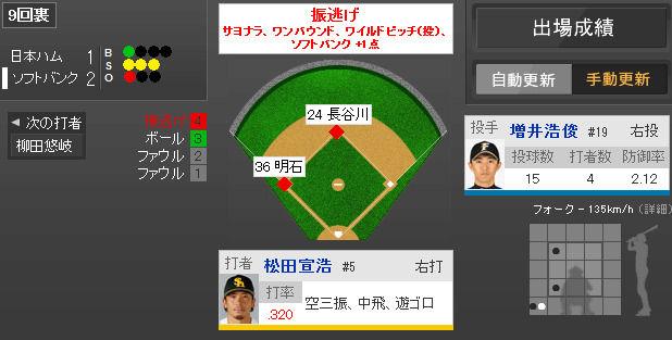 2014年5月6日 ソフトバンク vs 日本ハム 一球速報 - スポーツナビ