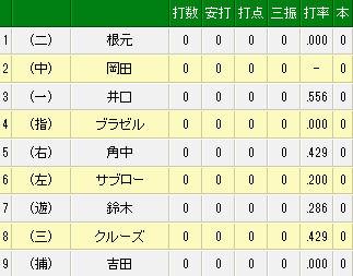 エキサイトベースボール _ プロ野球速報 _ 3月30日(日)