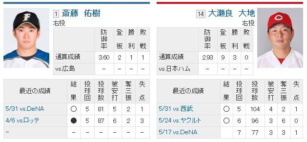 今日の斎藤佑樹投手の登板結果予想スレ