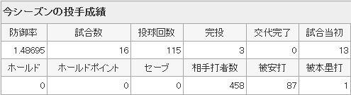 Yahoo!スポーツ - プロ野球 - 広島東洋カープ - 前田 健太3
