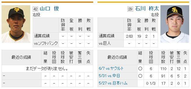 山口俊さんの14日SB戦の登板成績を予想するスレ