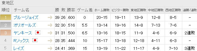 MLB - 順位表 - スポーツナビ