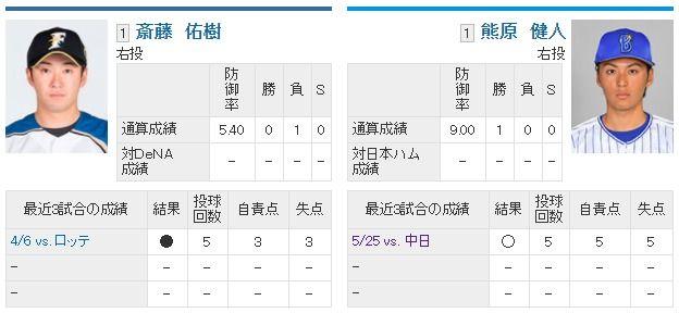 明日先発の斎藤佑樹さんの成績予想