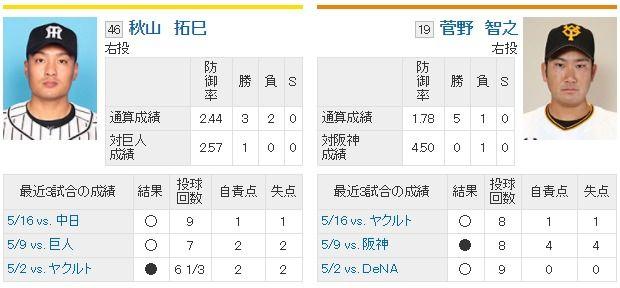 明日からの阪神巨人戦wwwwwwwww