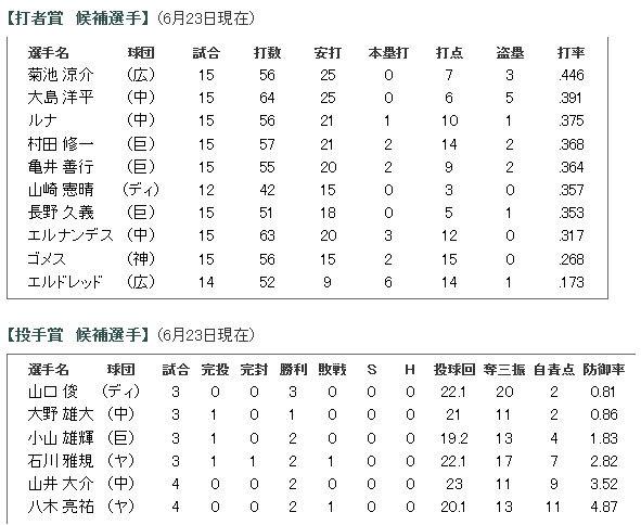 2014年6月度「日本生命月間MVP賞」候補選手