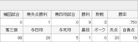 Yahoo!スポーツ - プロ野球 - 広島東洋カープ - 前田 健太5