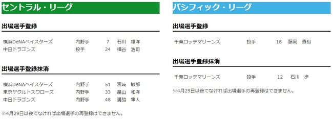 【朗報】石川内野手、一軍へ