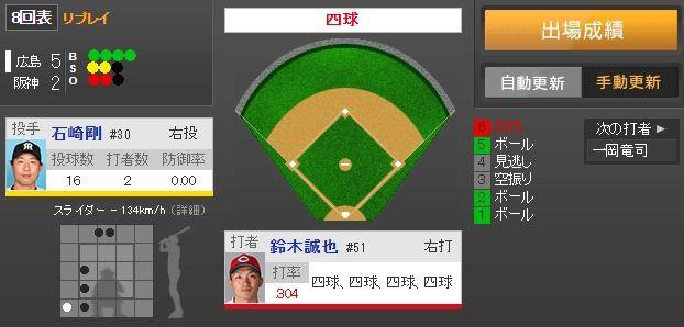 【朗報】鈴木誠也、四球四球四球四球四球