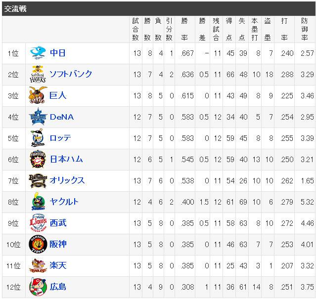 プロ野球 - 交流戦順位 - スポーツナビ
