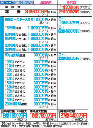 20160109-00000006-nksports-000-3-view