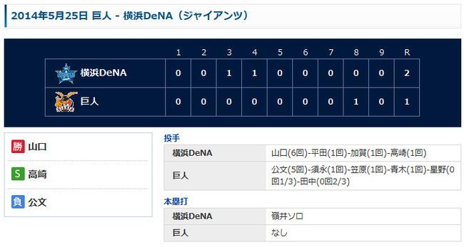 試合結果 |  横浜DeNAベイスターズ