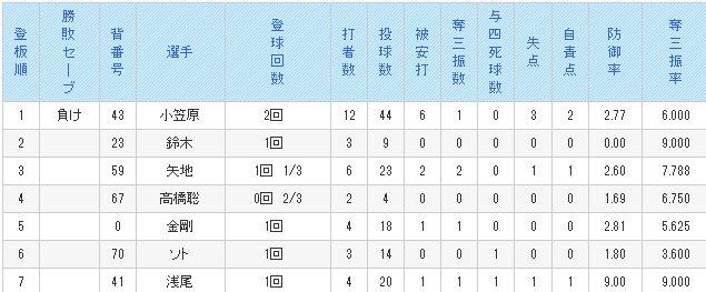 中日ドラゴンズ 公式サイト - ファーム試合結果