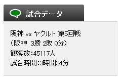 4月19日(土) 阪神 vs ヤクルト(試合詳細)