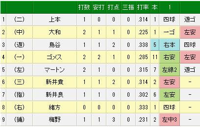エキサイトベースボール _ プロ野球速報 _