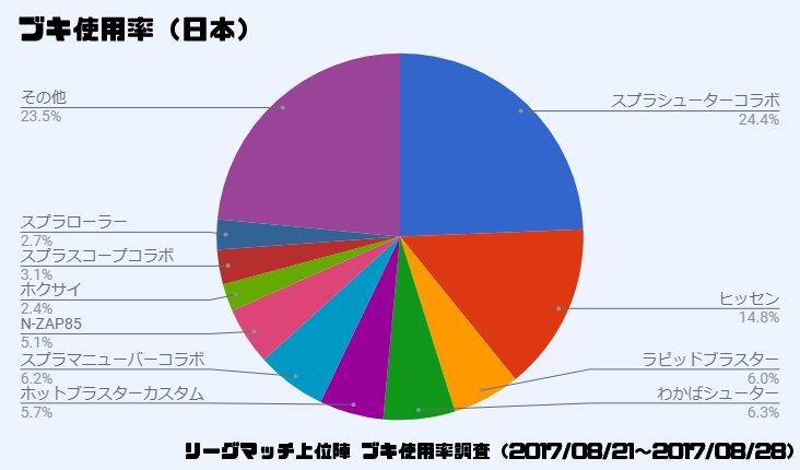 【スプラトゥーン2】ブキ使用率調査を日本に加え、ヨーロッパ・アメリカでも行った結果!