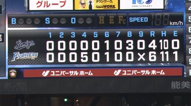 【日本ハム対ラミゴ練習試合】日本ハムがラミゴに6-4で勝利!