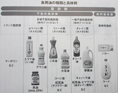 食用油の種類