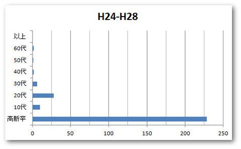 H24-28入学者世代別