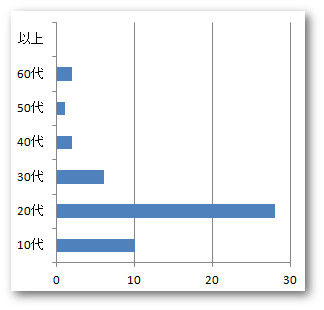 H24-28社会人入学者数