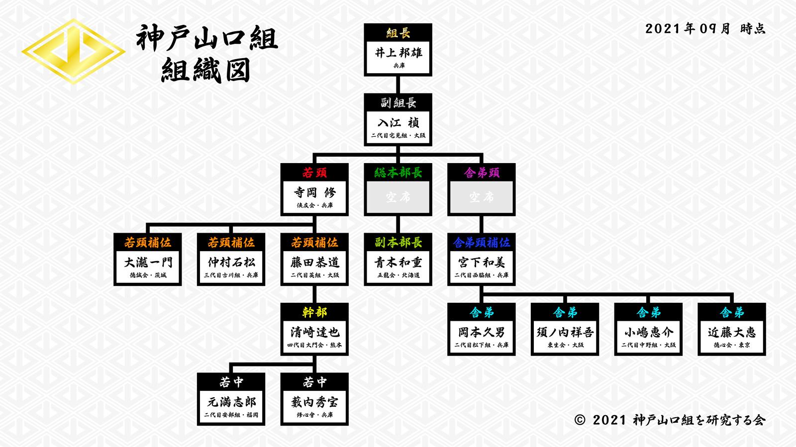 神戸山口組-組織図-202109