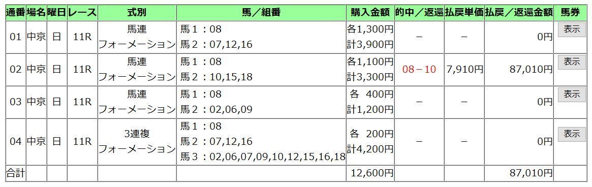 20180701CBC賞買い方【的中】
