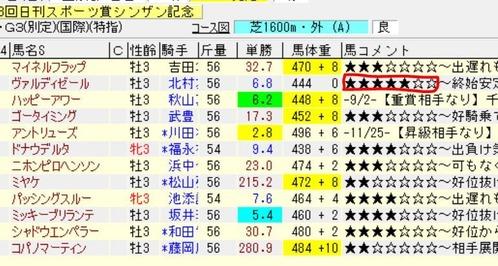 20190106シンザン記念勝ち上がり判定