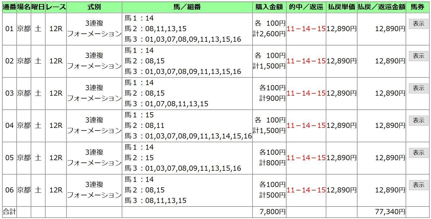 20181027京都12R重ね買い